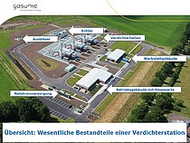 Plan einer Gasverdicherstation, Quelle: gasunie, Gemeinde Brackel